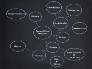 Semantische Themenportale
