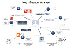 Key Influencer Analysen