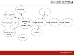 Marketing der Unvernunft