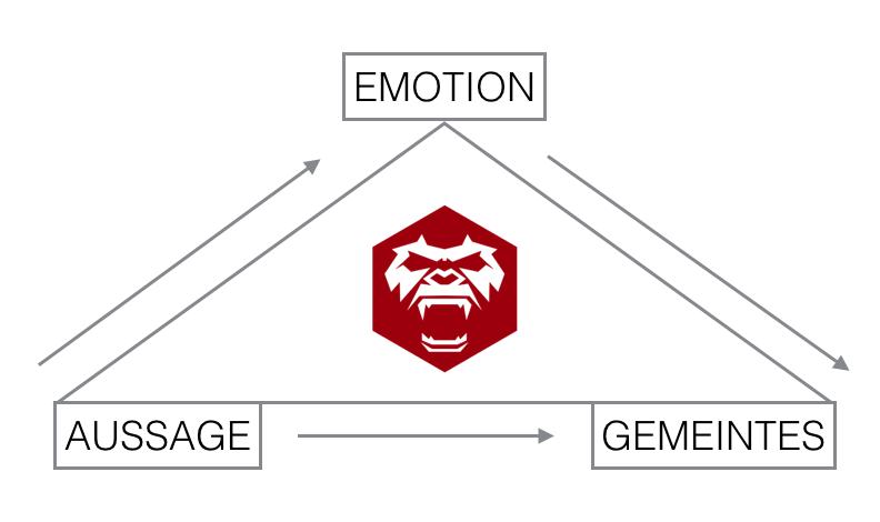Semiotisches Dreieck Kommunikation