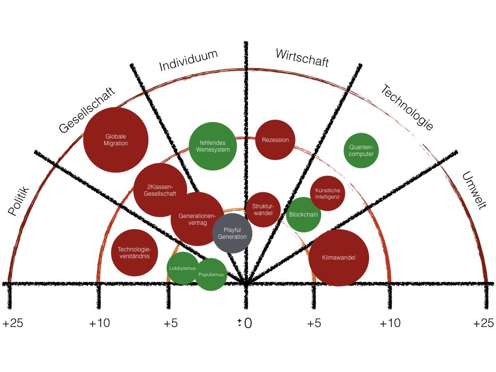 Aus Themenfeldern werden Zukunftspotenziale identifiziert