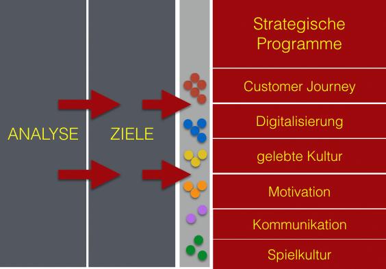 Strategische Programme nutzen Zukunftspotenziale